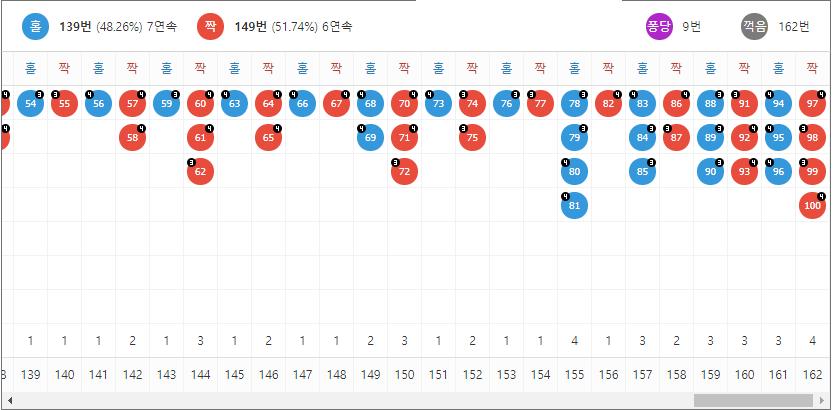사다리사이트 분석픽